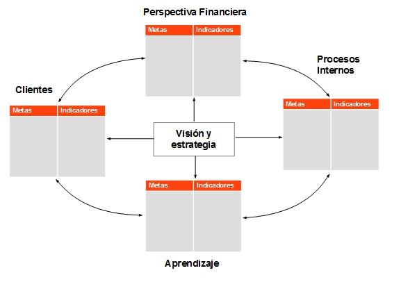 Balanced Scorecard Economia Ws