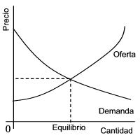 la oferta y la demanda en el mercado: